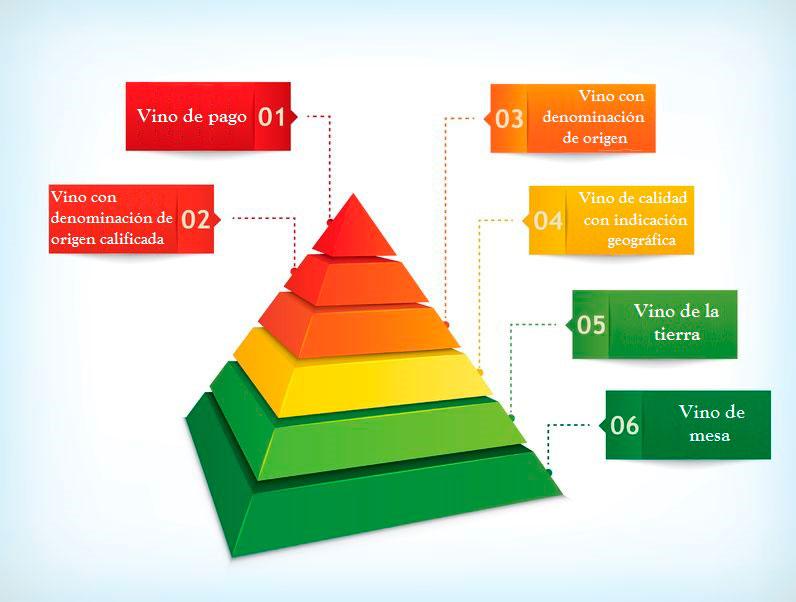 Pirámide del vino